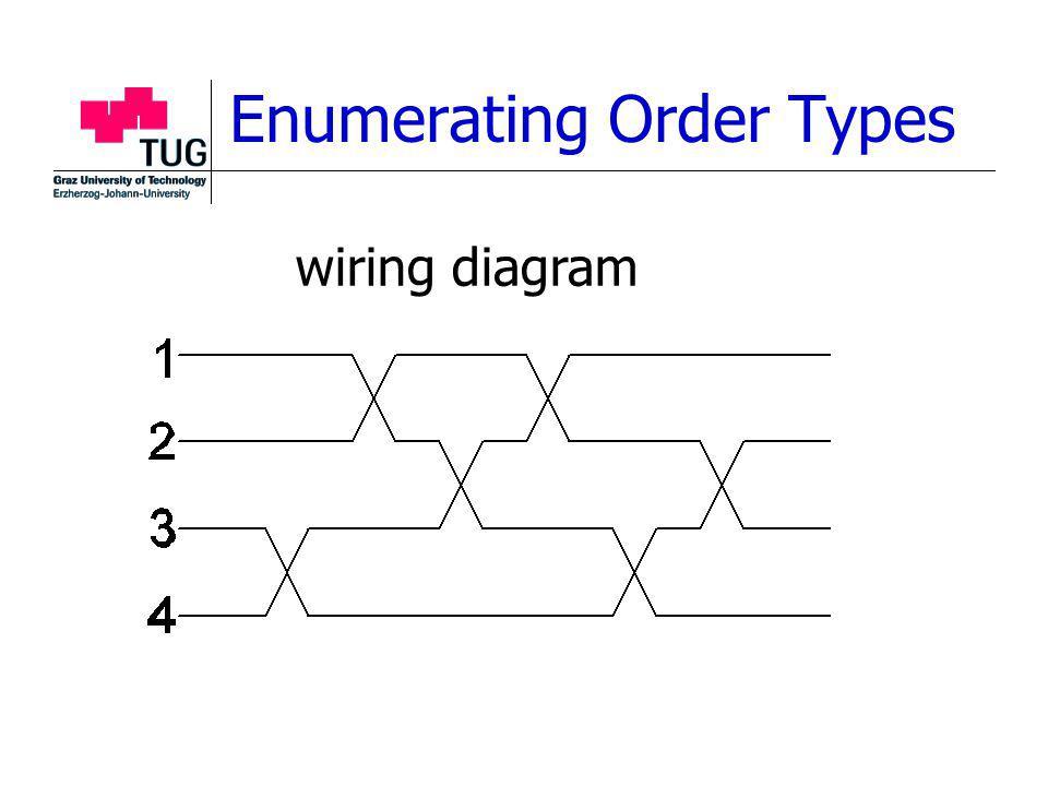 Enumerating Order Types wiring diagram
