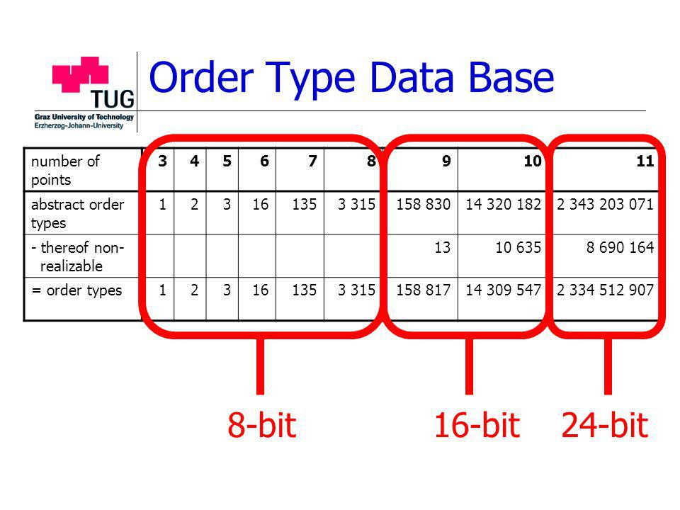 Order Type Data Base number of points 34567891011 abstract order types 123161353 315158 83014 320 1822 343 203 071 - thereof non- realizable 1310 6358 690 164 = order types123161353 315158 81714 309 5472 334 512 907 8-bit16-bit 24-bit