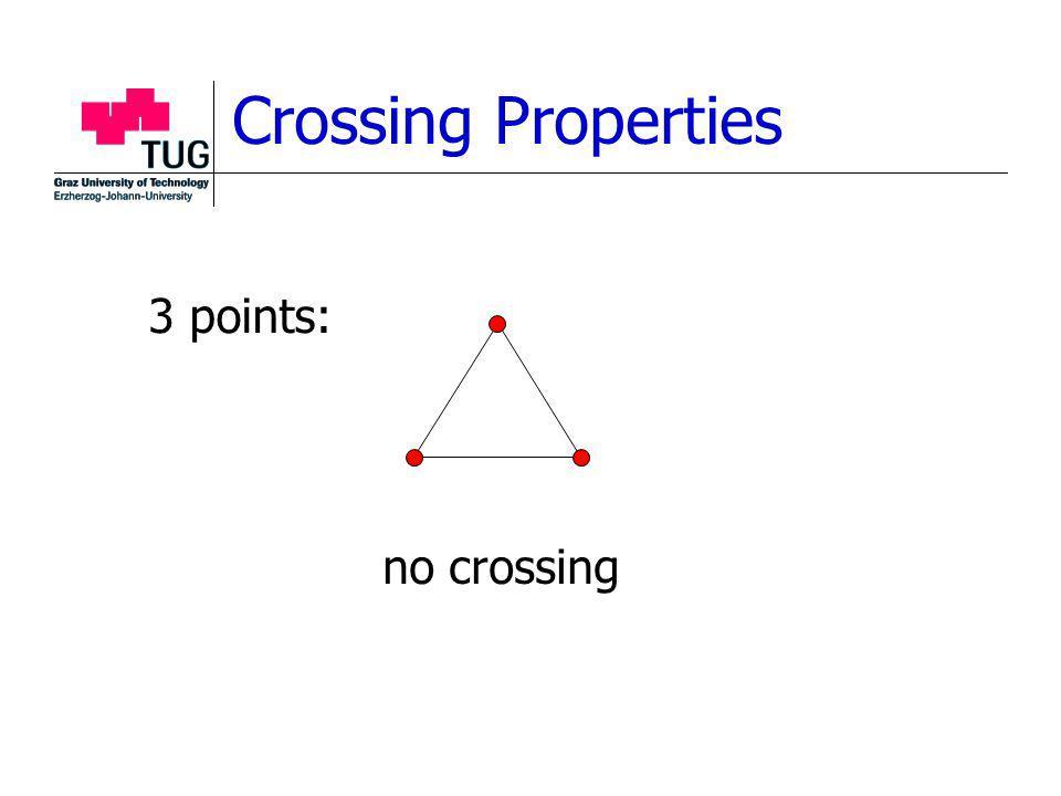 Crossing Properties 3 points: no crossing