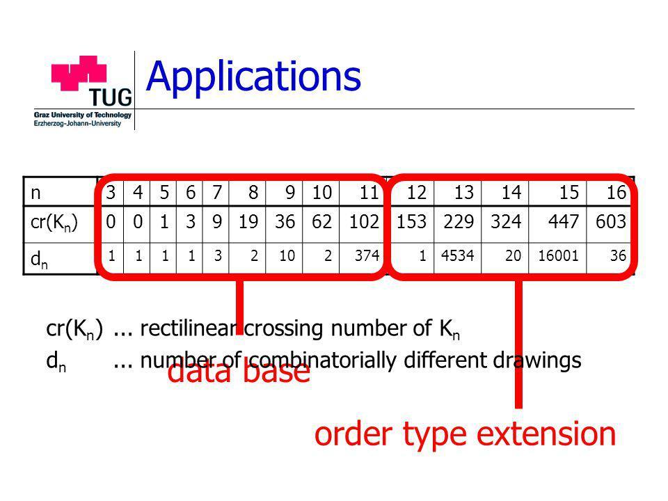 n345678910111213141516 cr(K n )00139193662102153229324447603 dndn 11113210237414534201600136 data base order type extension cr(K n )...