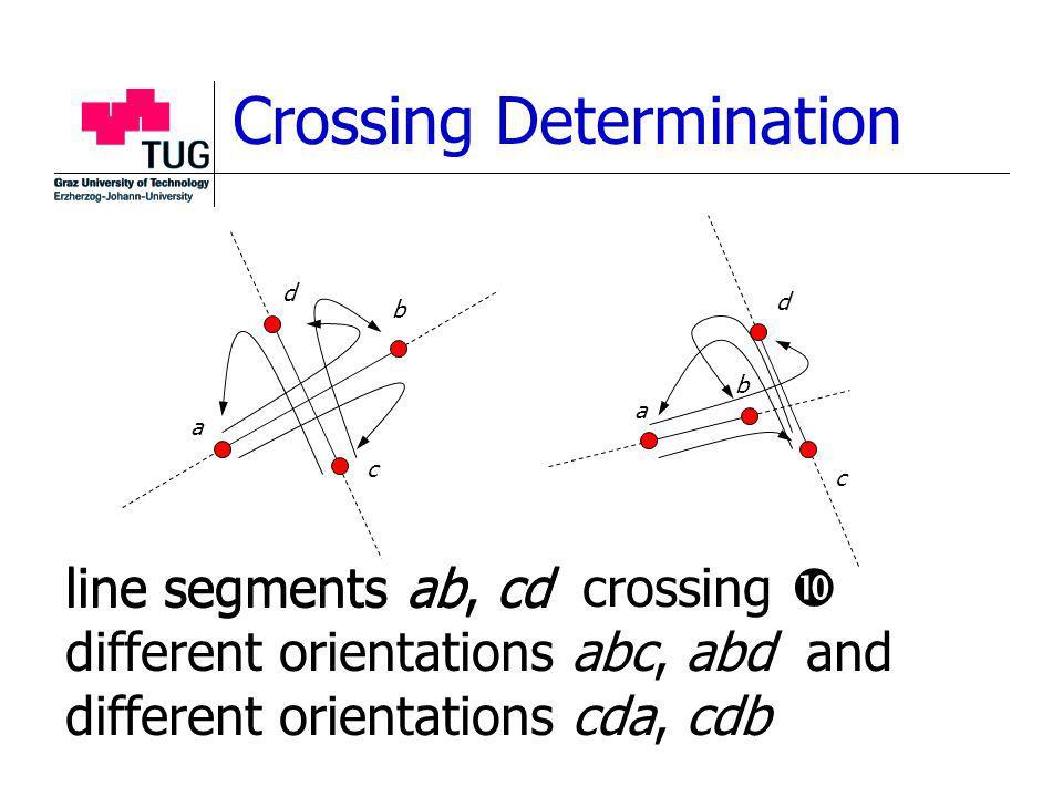 Crossing Determination a b c d b a d c line segments ab, cd crossing different orientations abc, abd and different orientations cda, cdb line segments ab, cd
