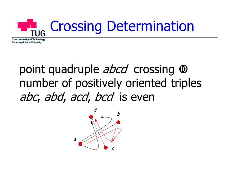 Crossing Determination point quadruple abcd crossing number of positively oriented triples abc, abd, acd, bcd is even a b c d