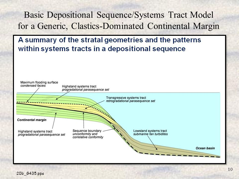 20b_G435.pps Basic Depositional Sequence/Systems Tract Model for a Generic, Clastics-Dominated Continental Margin 10
