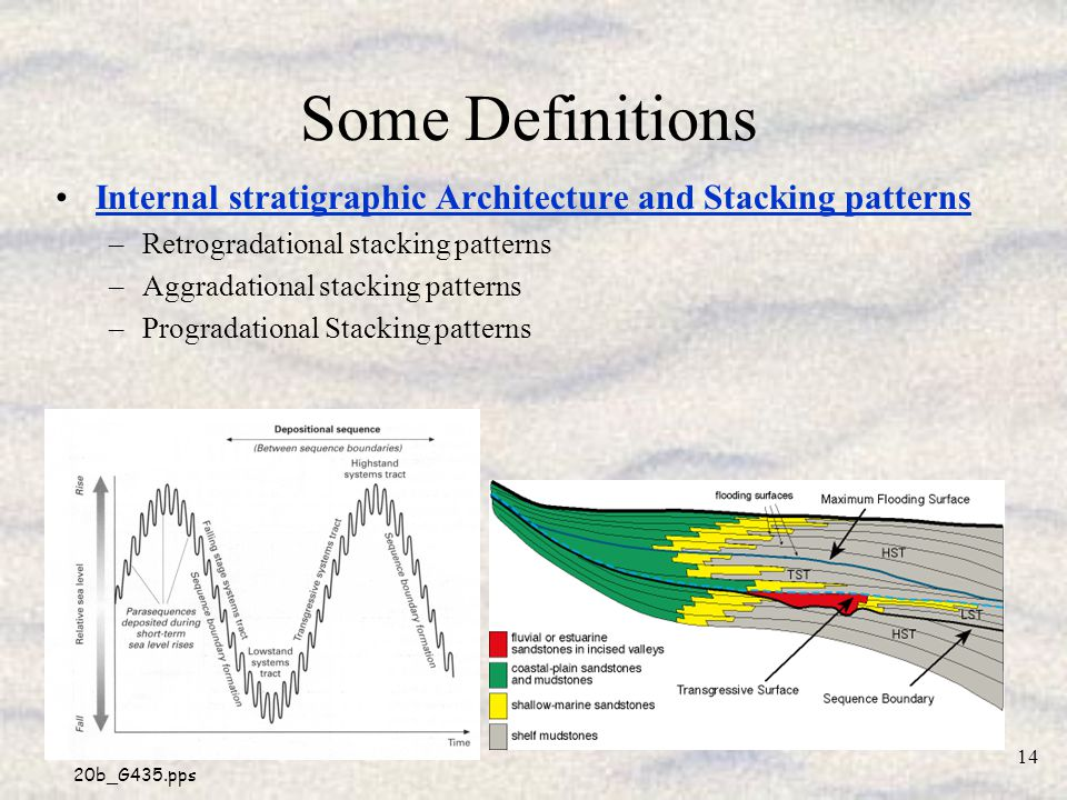 20b_G435.pps 14 Some Definitions Internal stratigraphic Architecture and Stacking patterns –Retrogradational stacking patterns –Aggradational stacking