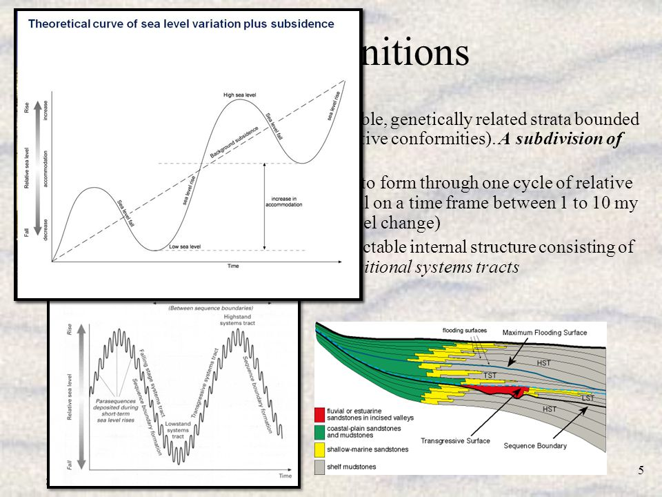 20b_G435.pps 16 Sequence Stratigraphy First Principles and Controls Implication of high resolution sequence concepts to aquifer/hydrocarbon reservoir correlation Retrogradational System Progradational System Van Wagoner, et al., 1990