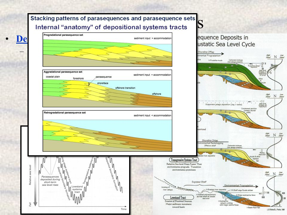 20b_G435.pps 6 Some Definitions Depositional Systems Tracts –The components of depositional sequences formed during different portions of a cycle of r
