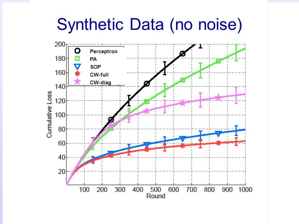 103 Synthetic Data (no noise) Perceptron PA SOP CW-full CW-diag