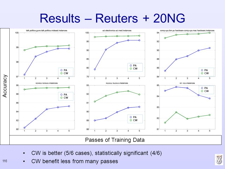 116 Results – Reuters + 20NG CW is better (5/6 cases), statistically significant (4/6) CW benefit less from many passes Passes of Training Data Accura