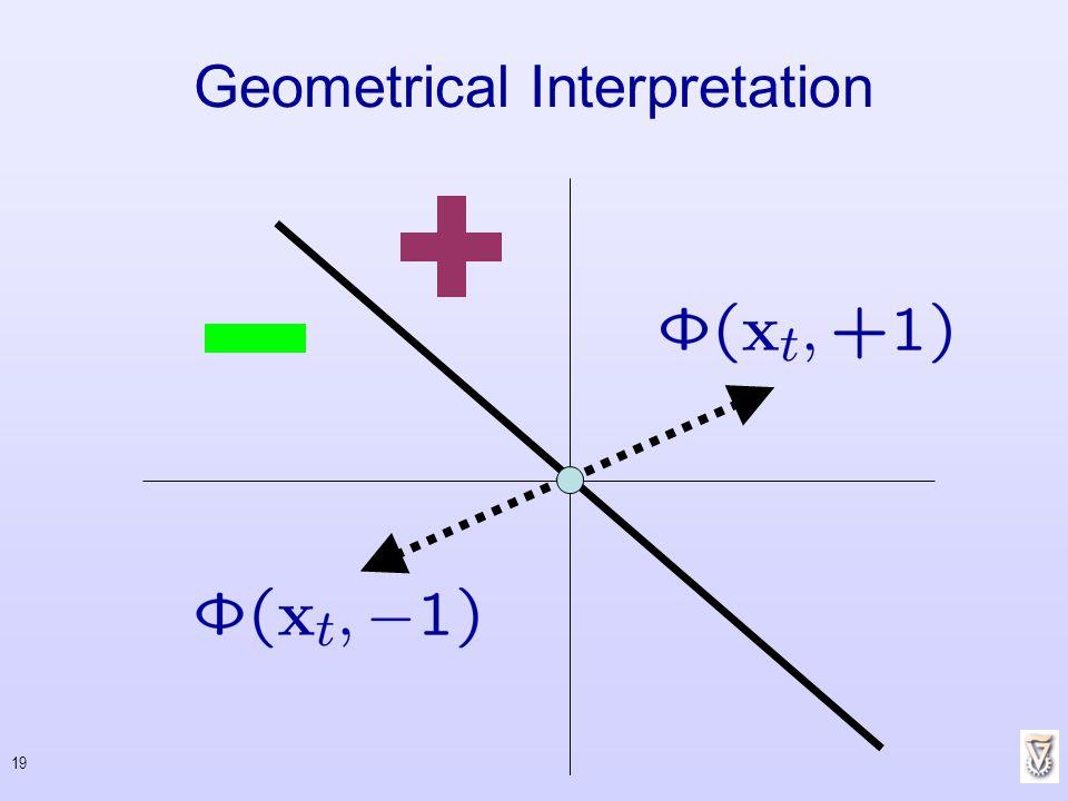 19 Geometrical Interpretation
