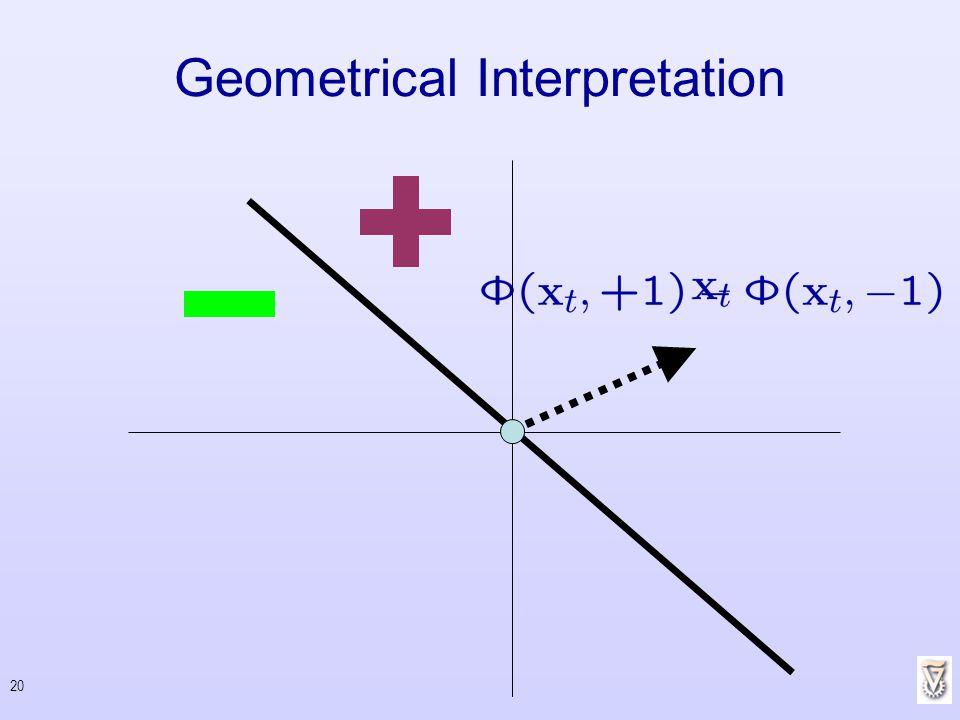 20 Geometrical Interpretation