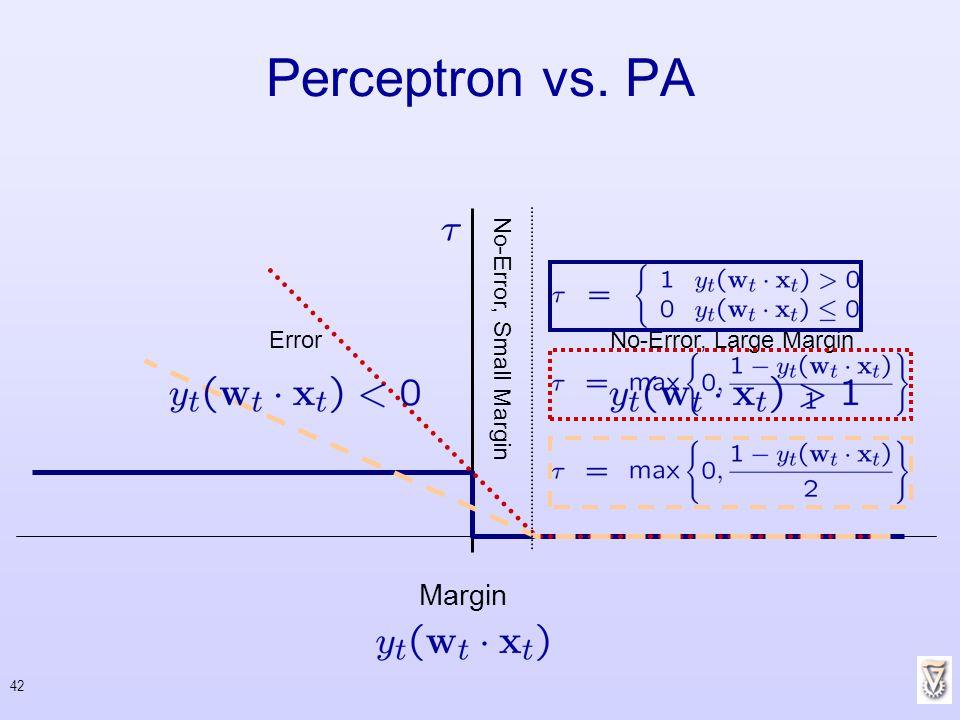 42 Perceptron vs. PA Margin Error N o - E r r o r, S m a l l M a r g i n No-Error, Large Margin