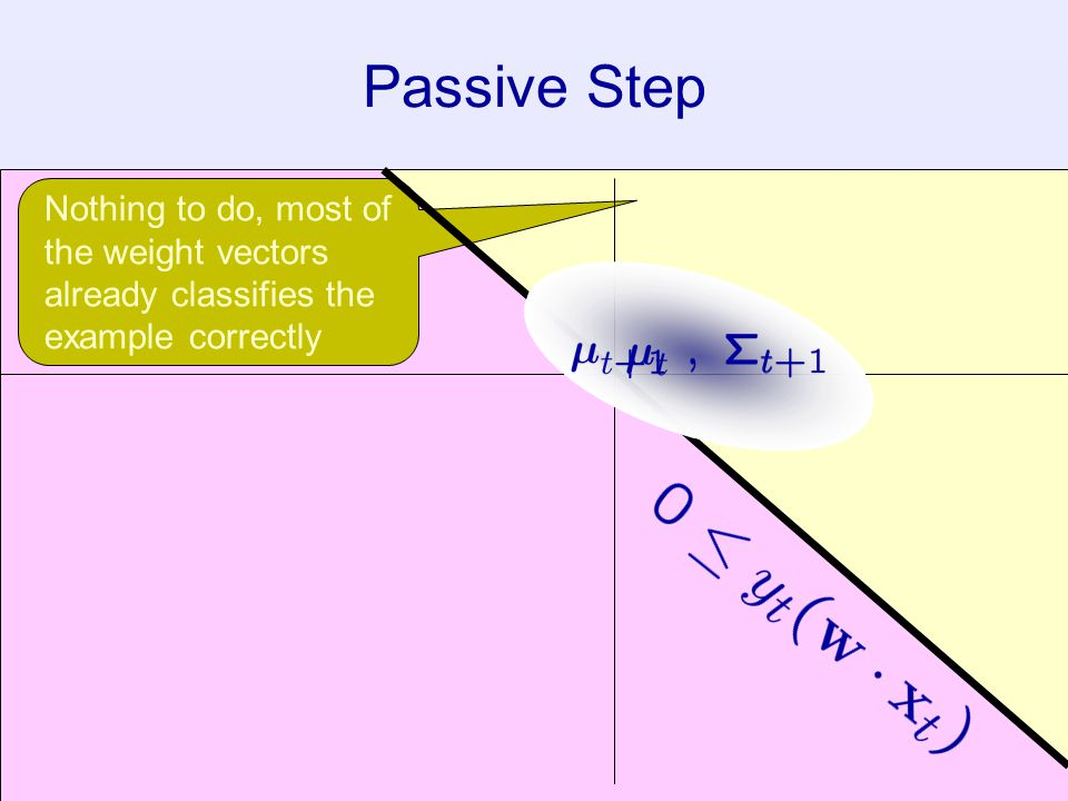 66 Nothing to do, most of the weight vectors already classifies the example correctly Passive Step