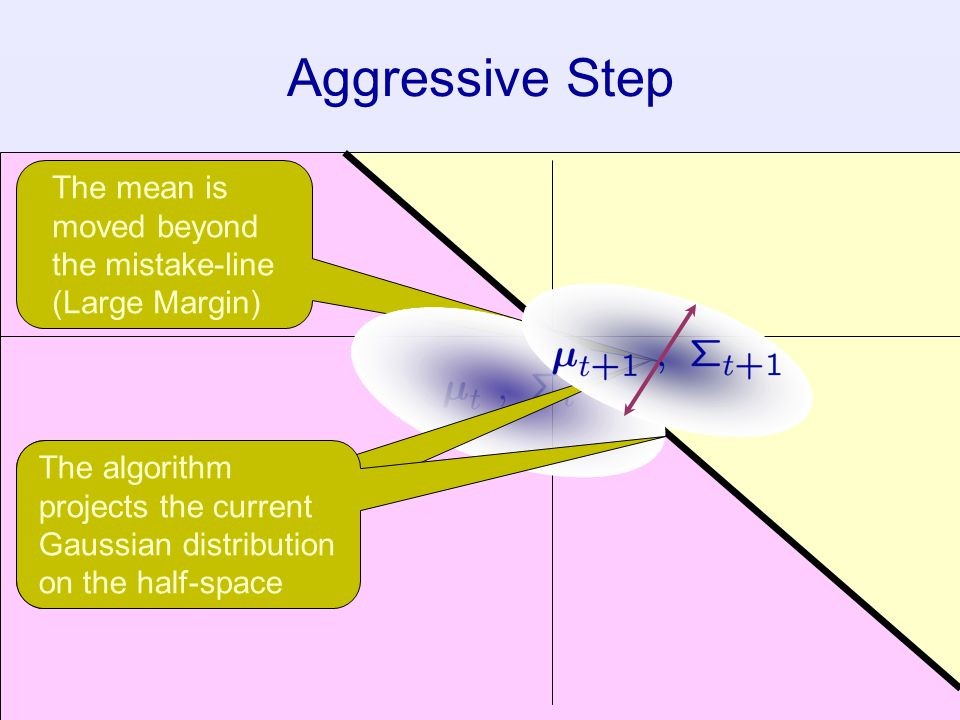 67 The mean is moved beyond the mistake-line (Large Margin) Aggressive Step The covariance is shrunk in the direction of the input example The algorit