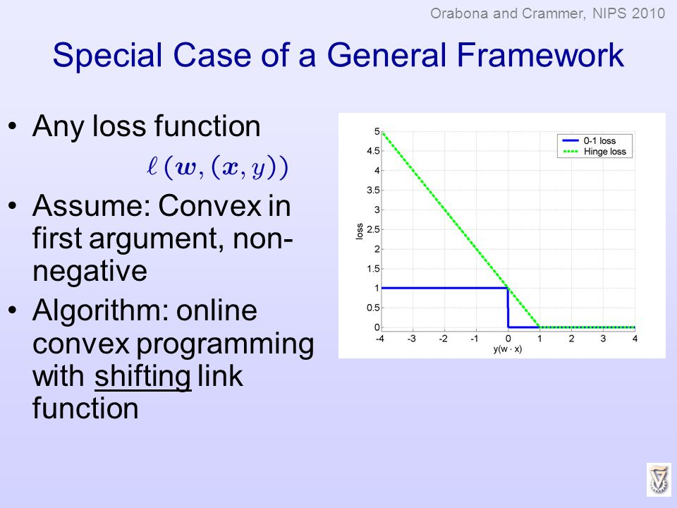 Special Case of a General Framework Any loss function Assume: Convex in first argument, non- negative Algorithm: online convex programming with shifti