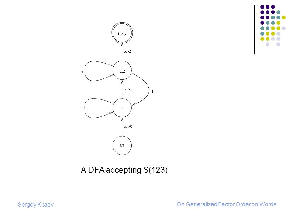 Sergey Kitaev On Generalized Factor Order on Words A DFA accepting S(123)