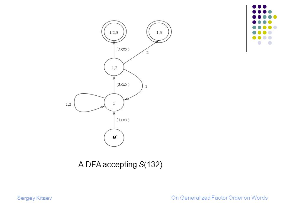 Sergey Kitaev On Generalized Factor Order on Words A DFA accepting S(132)