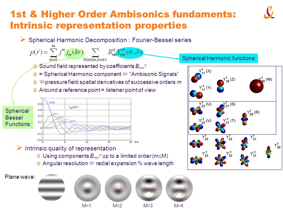Work in progress Evaluation of holophonic sound imaging over 48 loudspeakers o Up to 15 th order Ambisonics o Comparison of HOA and WFS for outside and enclosed sources o In the context of the CARROUSO project Experimentation of a 4 th order ambisonic microphone o 32 capsules over a sphere Specification of a generic HOA format o In MPEG-4 (for AudioBIFS V3) => handle multi-channel audio streams as scalable 3D sound fields o As a extension of the Wave file format o Detailed propositions in the paper
