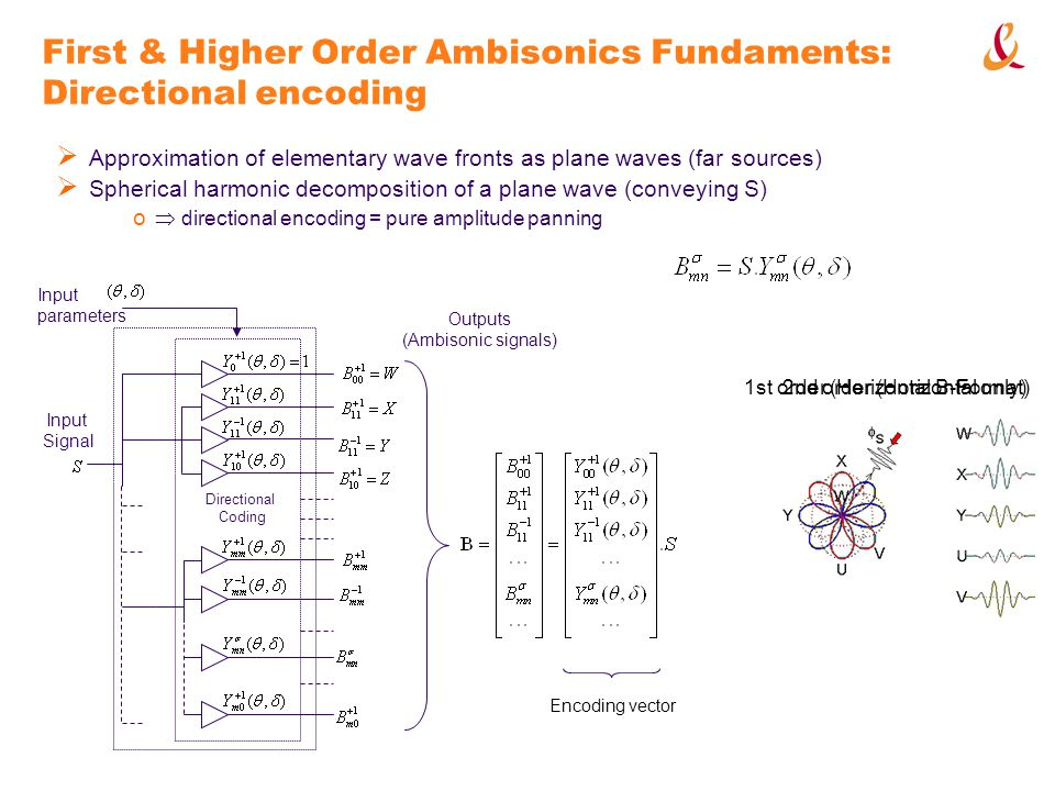 First & Higher Order Ambisonics Fundaments: Directional encoding Approximation of elementary wave fronts as plane waves (far sources) Spherical harmonic decomposition of a plane wave (conveying S) o directional encoding = pure amplitude panning Directional Coding Input parameters Outputs (Ambisonic signals) Input Signal Encoding vector 1st order (Horizontal B-Format)2nd order (Horizontal only)