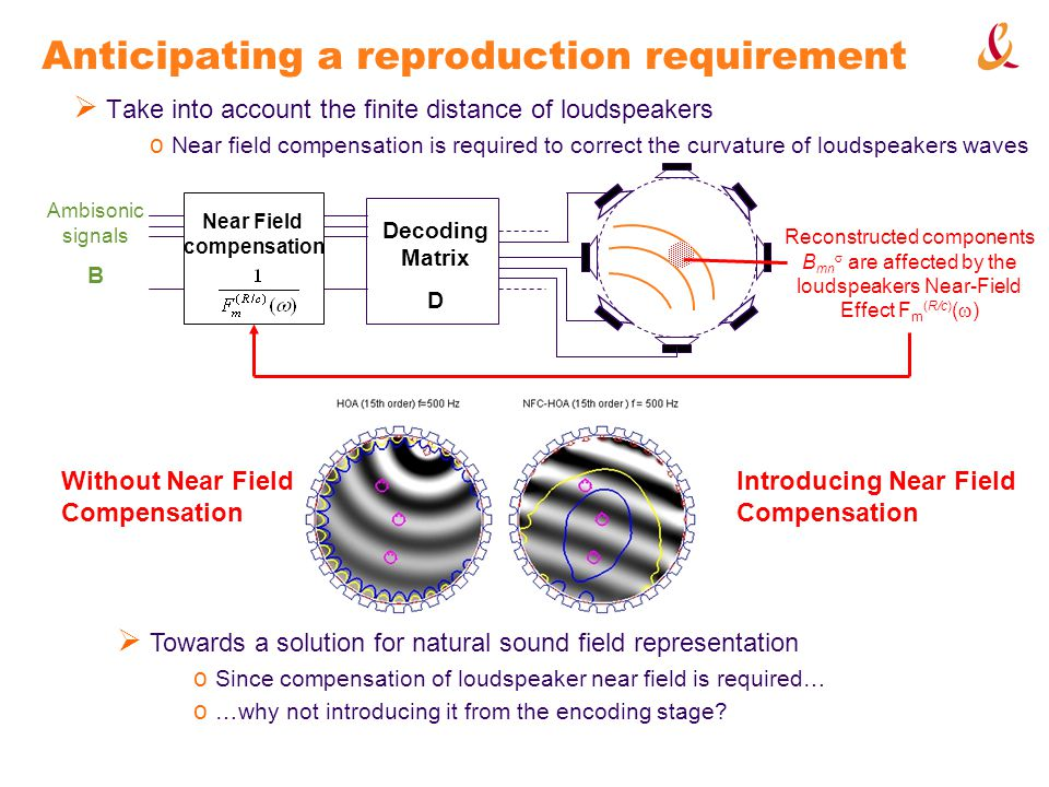 Anticipating a reproduction requirement Take into account the finite distance of loudspeakers o Near field compensation is required to correct the curvature of loudspeakers waves Towards a solution for natural sound field representation o Since compensation of loudspeaker near field is required… o …why not introducing it from the encoding stage.