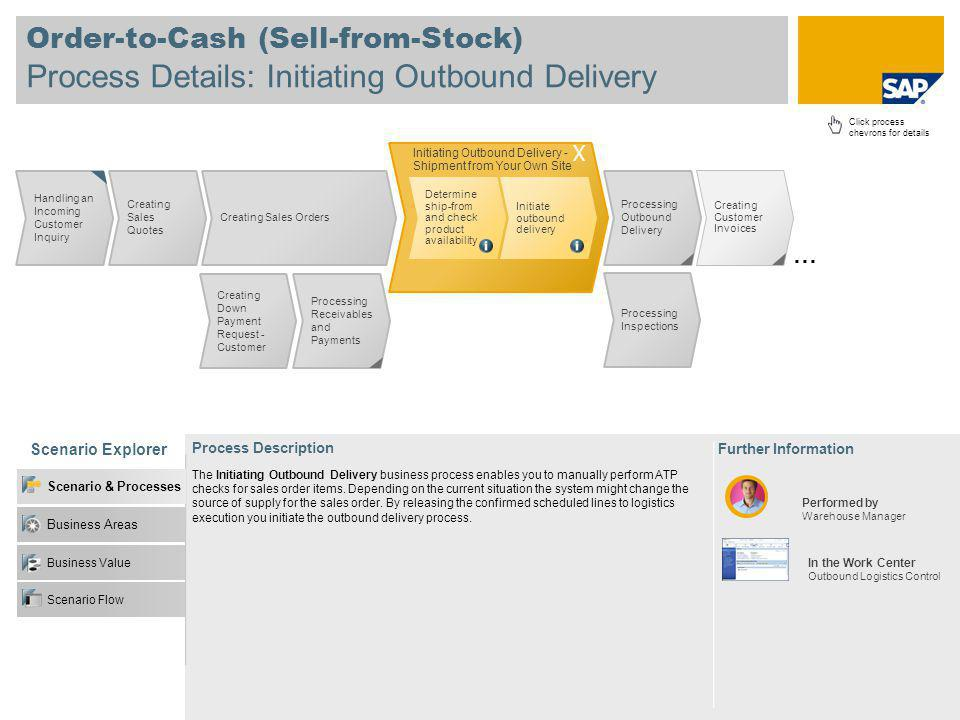 Order-to-Cash (Sell-from-Stock) Process Details: Initiating Outbound Delivery Scenario Explorer Further Information Process Description Click process