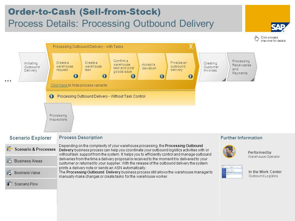 Order-to-Cash (Sell-from-Stock) Process Details: Processing Outbound Delivery Scenario Explorer Further Information Process Description Click process