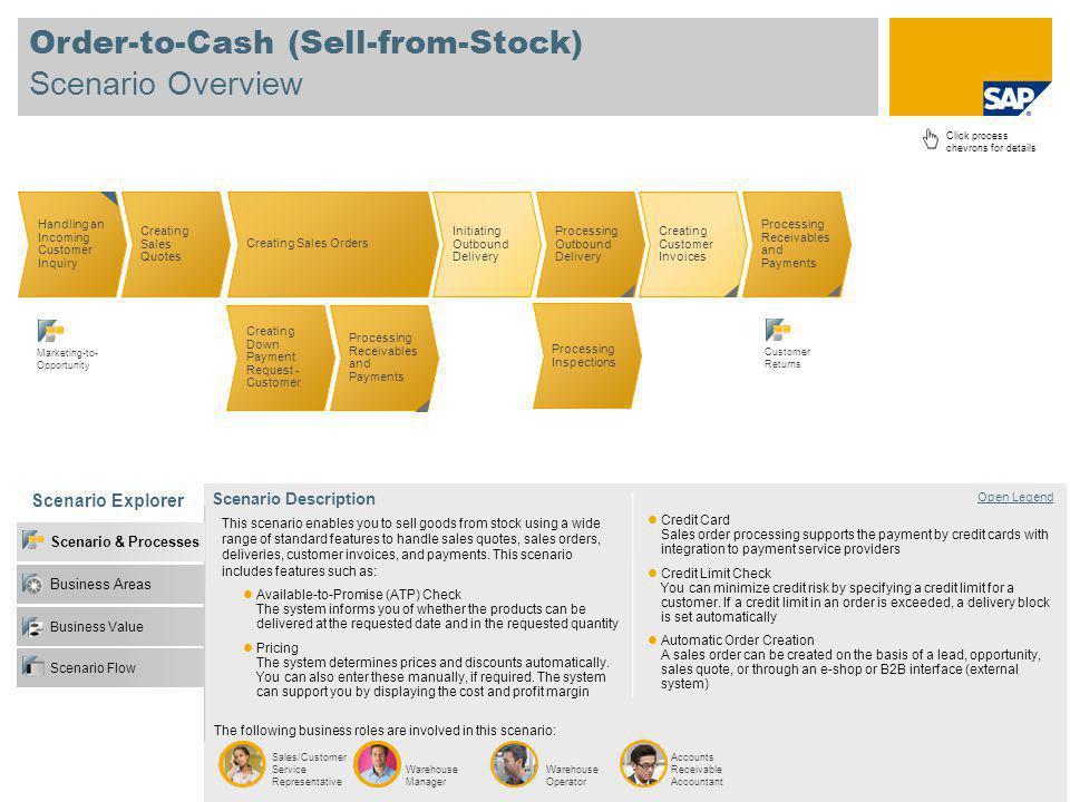 Order-to-Cash (Sell-from-Stock) Scenario Overview Scenario Explorer Open Legend Scenario Description Sales/Customer Service Representative Warehouse M