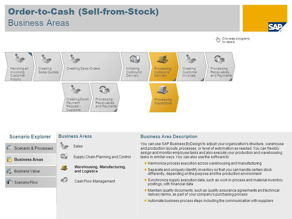 Order-to-Cash (Sell-from-Stock) Business Areas Scenario Explorer Business Value Scenario & Processes Business Areas Click area pictograms for details