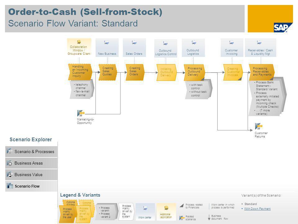 Business Value Order-to-Cash (Sell-from-Stock) Scenario Flow Variant: Standard Scenario Explorer Scenario & Processes Business Areas Legend & Variants