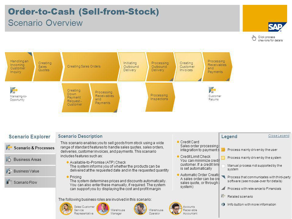 Order-to-Cash (Sell-from-Stock) Scenario Overview Click process chevrons for details Handling an Incoming Customer Inquiry Creating Sales Quotes Creat