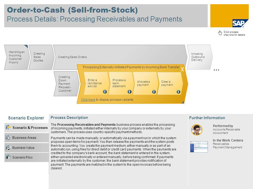 Order-to-Cash (Sell-from-Stock) Process Details: Processing Receivables and Payments Scenario Explorer Further Information Process Description Click process chevrons for details Handling an Incoming Customer Inquiry Creating Sales Quotes Creating Sales Orders Processing Externally-Initiated Payments by Incoming Bank Transfer Click hereClick here to hide process variants Enter a remittance advice Process a bank statement Allocate a payment Clear a payment Business Value Business Areas Scenario & Processes Scenario Flow X Creating Down Payment Request - Customer Performed by Accounts Receivable Accountant In the Work Centers Receivables Payment Management Initiating Outbound Delivery … The Processing Receivables and Payments business process enables the processing of incoming payments, initiated either internally by your company or externally by your customers.