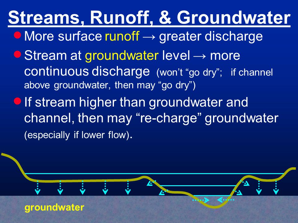 Streams, Runoff, & Groundwater More surface runoff greater discharge Stream at groundwater level more continuous discharge (wont go dry; if channel above groundwater, then may go dry) If stream higher than groundwater and channel, then may re-charge groundwater (especially if lower flow).
