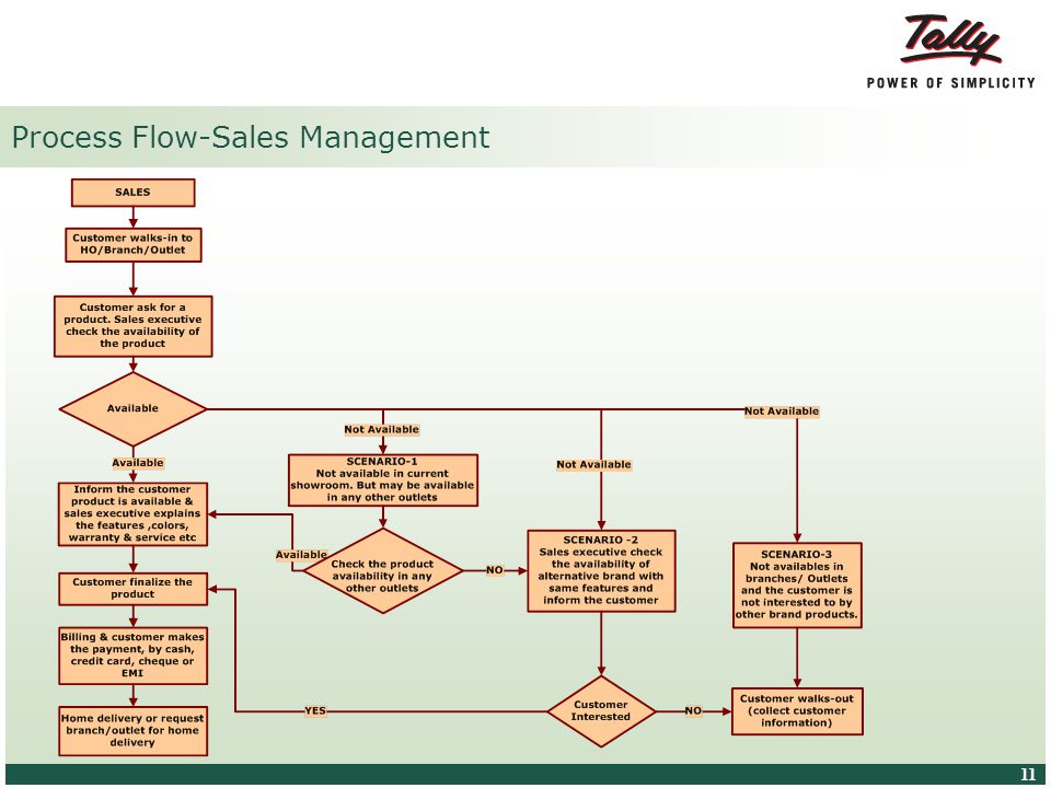 © Tally Solutions Pvt. Ltd. All Rights Reserved 11 Process Flow-Sales Management