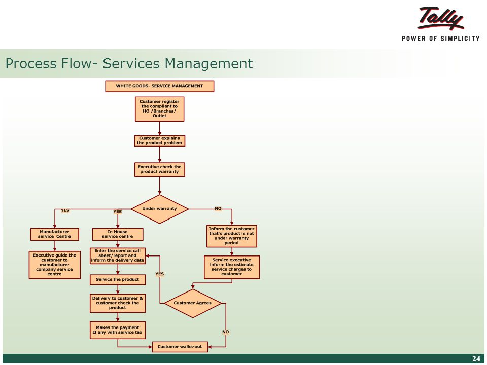 © Tally Solutions Pvt. Ltd. All Rights Reserved 24 Process Flow- Services Management