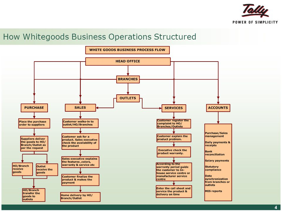 © Tally Solutions Pvt. Ltd. All Rights Reserved 4 4 How Whitegoods Business Operations Structured