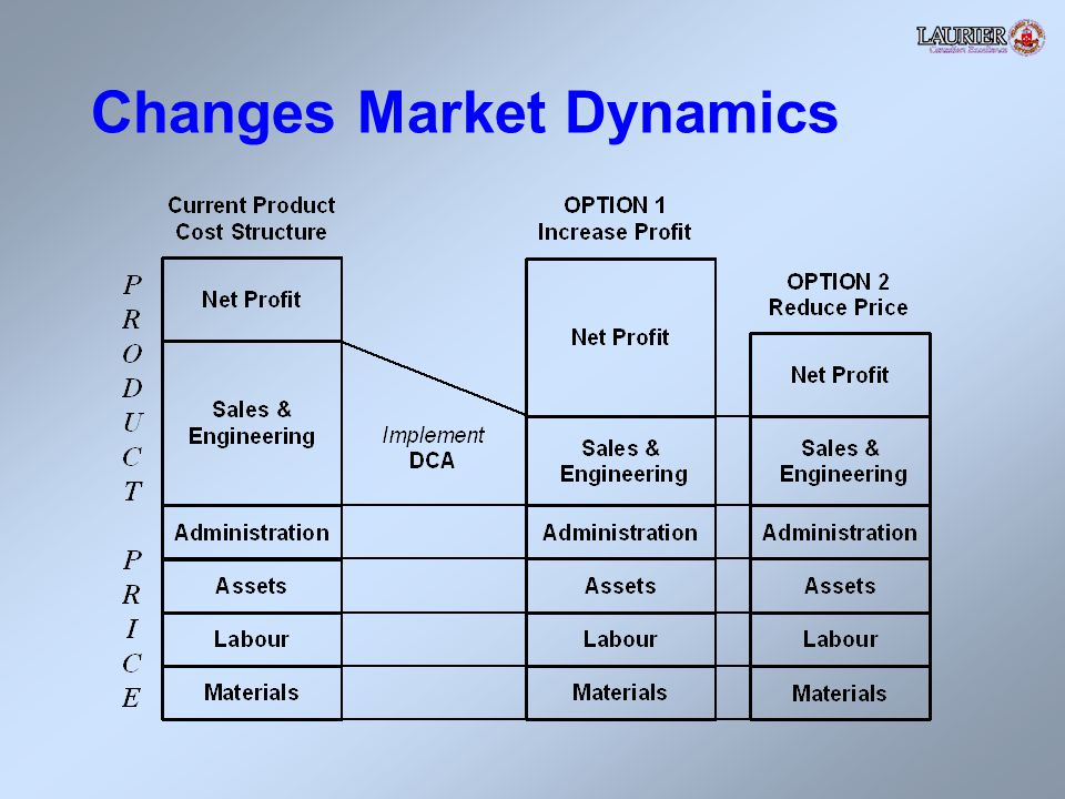 Changes Market Dynamics