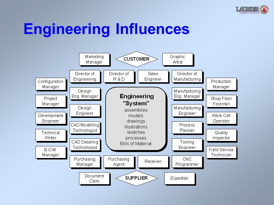 Engineering Influences