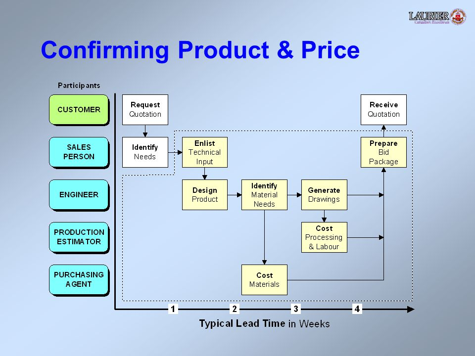 Confirming Product & Price