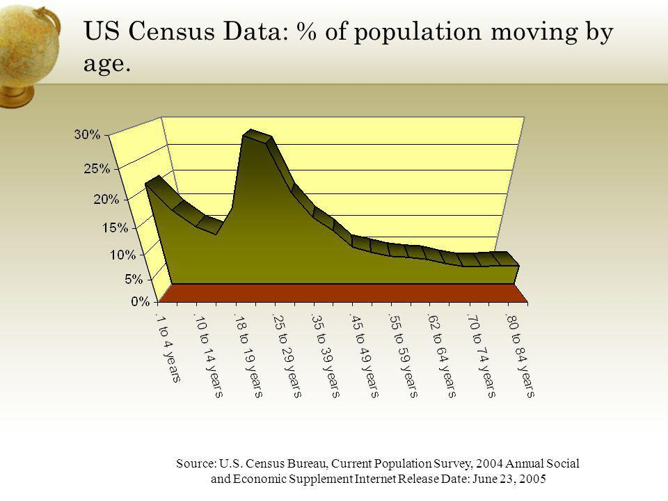 US Census Data: % of population moving by age. Source: U.S. Census Bureau, Current Population Survey, 2004 Annual Social and Economic Supplement Inter