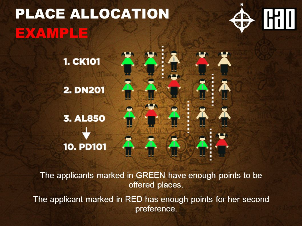PLACE ALLOCATION EXAMPLE The applicants marked in GREEN have enough points to be offered places. The applicant marked in RED has enough points for her