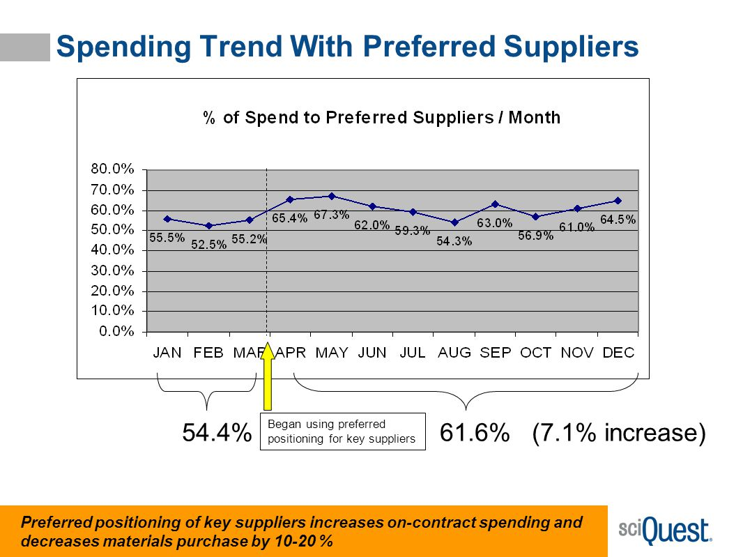20 54.4% 61.6% (7.1% increase) Began using preferred positioning for key suppliers Preferred positioning of key suppliers increases on-contract spendi
