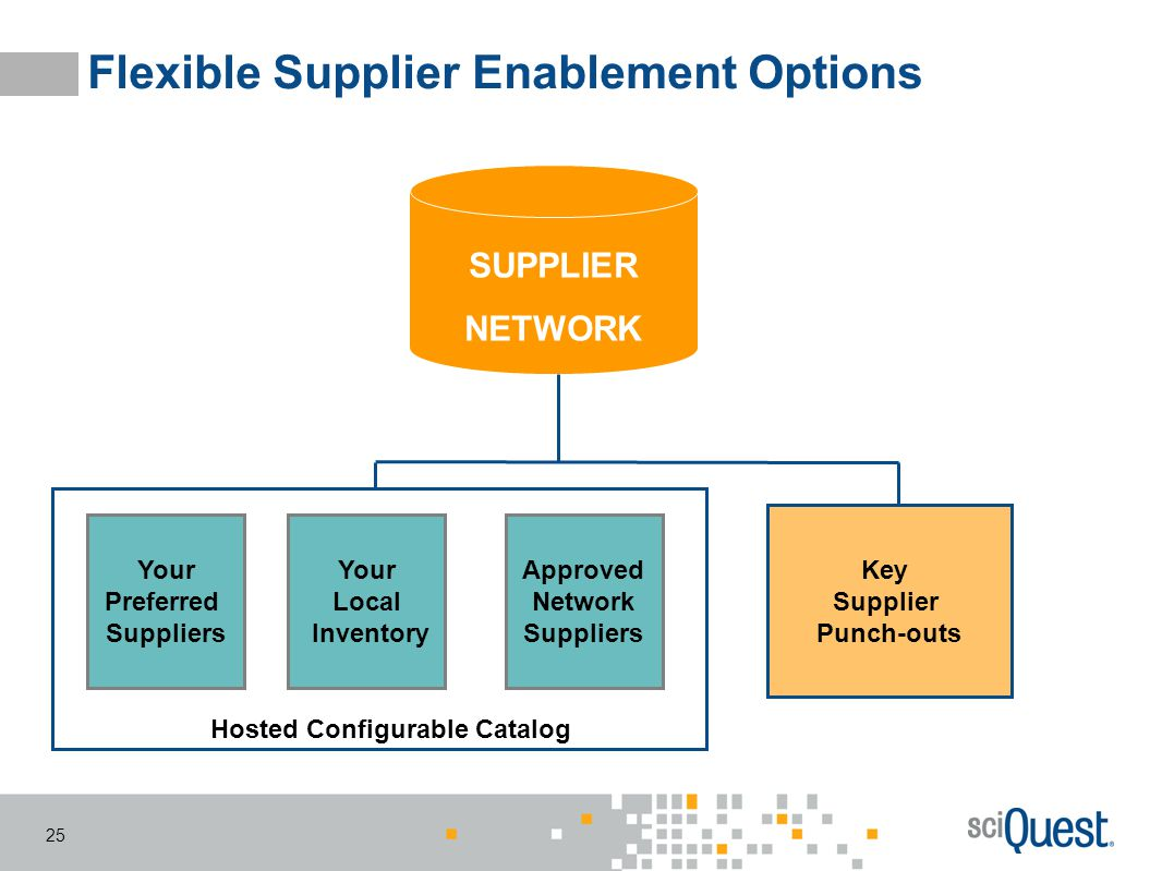 25 Flexible Supplier Enablement Options Your Preferred Suppliers Key Supplier Punch-outs Hosted Configurable Catalog SUPPLIER NETWORK Your Local Inven