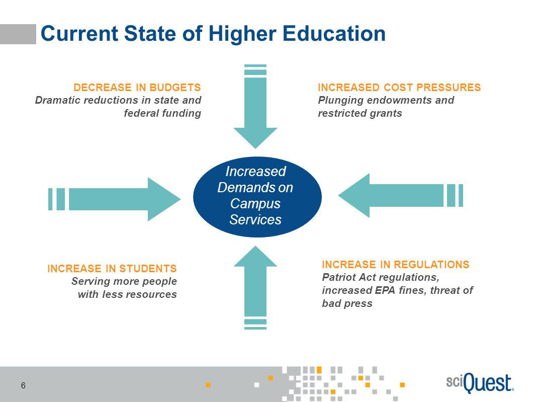 6 Current State of Higher Education Increased Demands on Campus Services DECREASE IN BUDGETS Dramatic reductions in state and federal funding INCREASE
