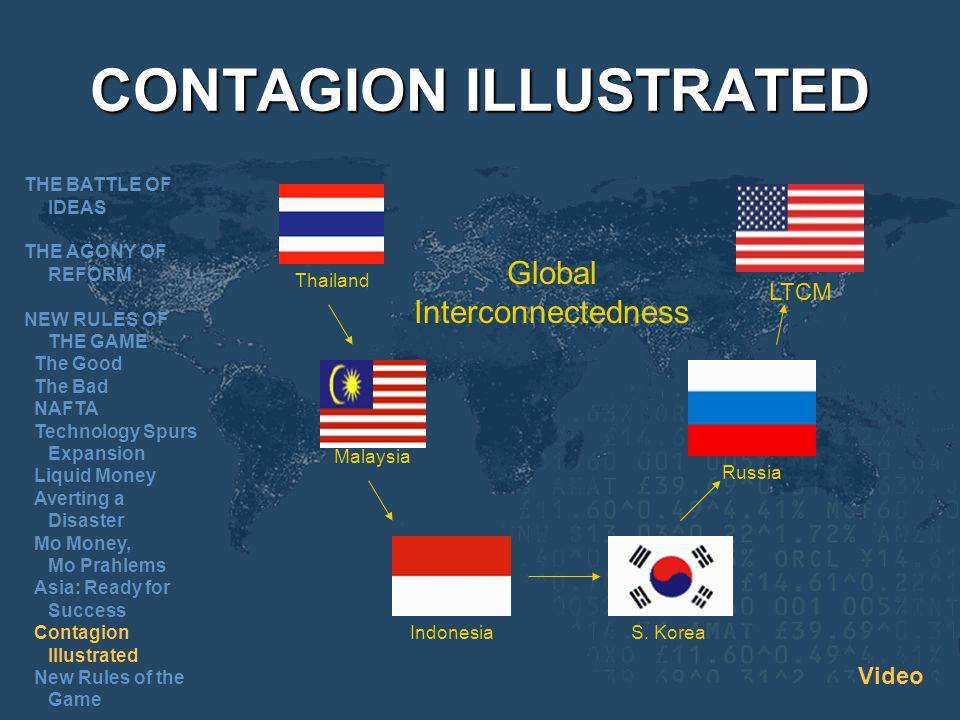 CONTAGION ILLUSTRATED Thailand Malaysia IndonesiaS. Korea Russia LTCM Global Interconnectedness THE BATTLE OF IDEAS THE AGONY OF REFORM NEW RULES OF T