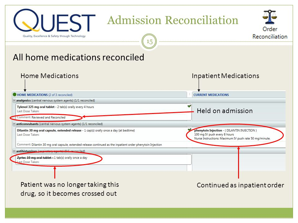 15 Admission Reconciliation Home MedicationsInpatient Medications Patient was no longer taking this drug, so it becomes crossed out Held on admission