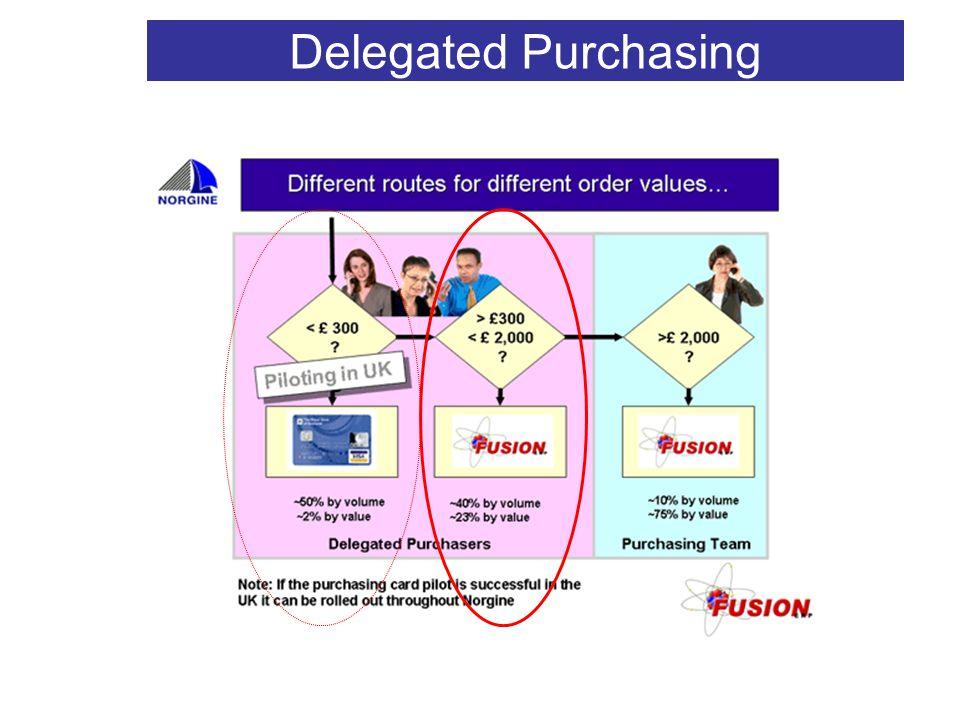 V2 Delegated Purchasing