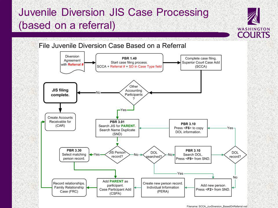 c Juvenile Diversion JIS Case Processing (based on a referral)