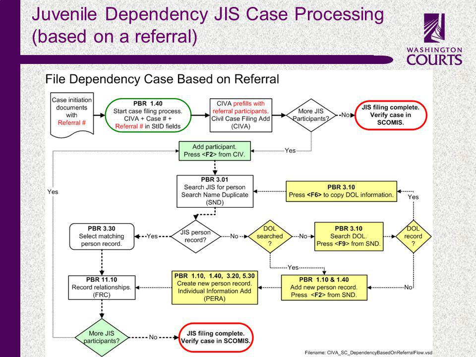 c Juvenile Dependency JIS Case Processing (based on a referral)