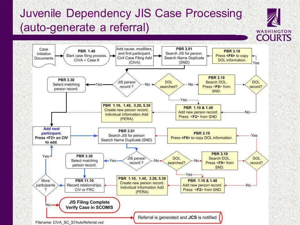 c Juvenile Dependency JIS Case Processing (auto-generate a referral)