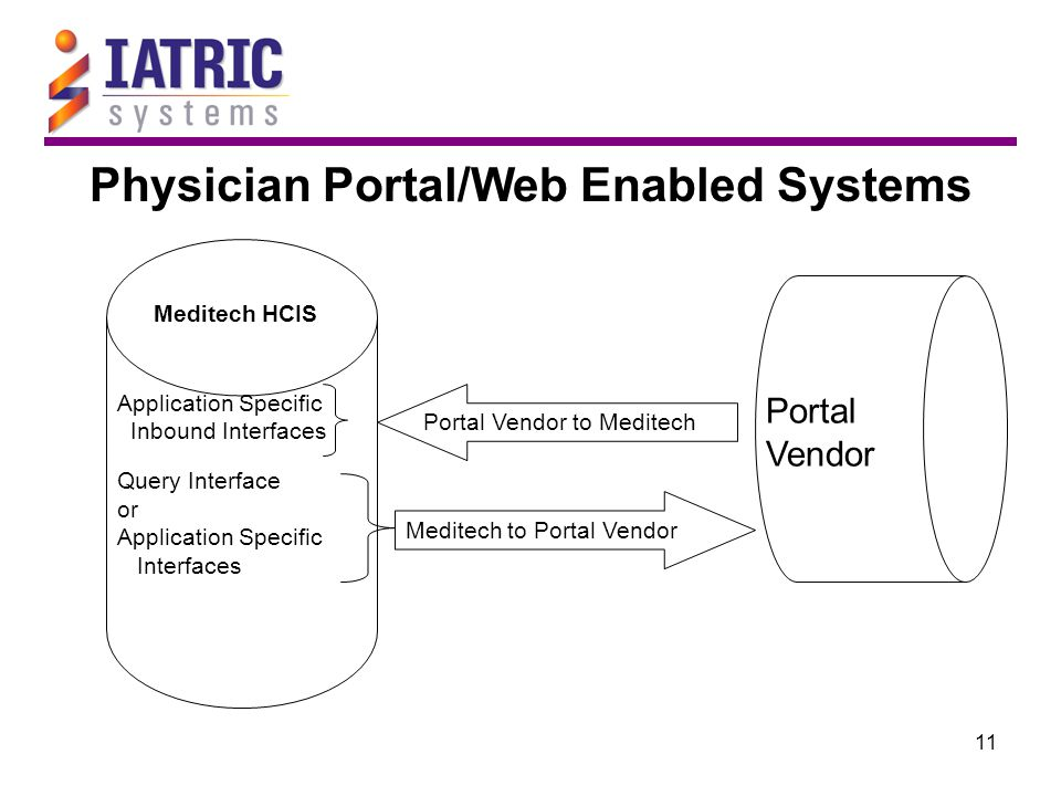 11 Physician Portal/Web Enabled Systems Meditech HCIS Portal Vendor Application Specific Inbound Interfaces Query Interface or Application Specific In