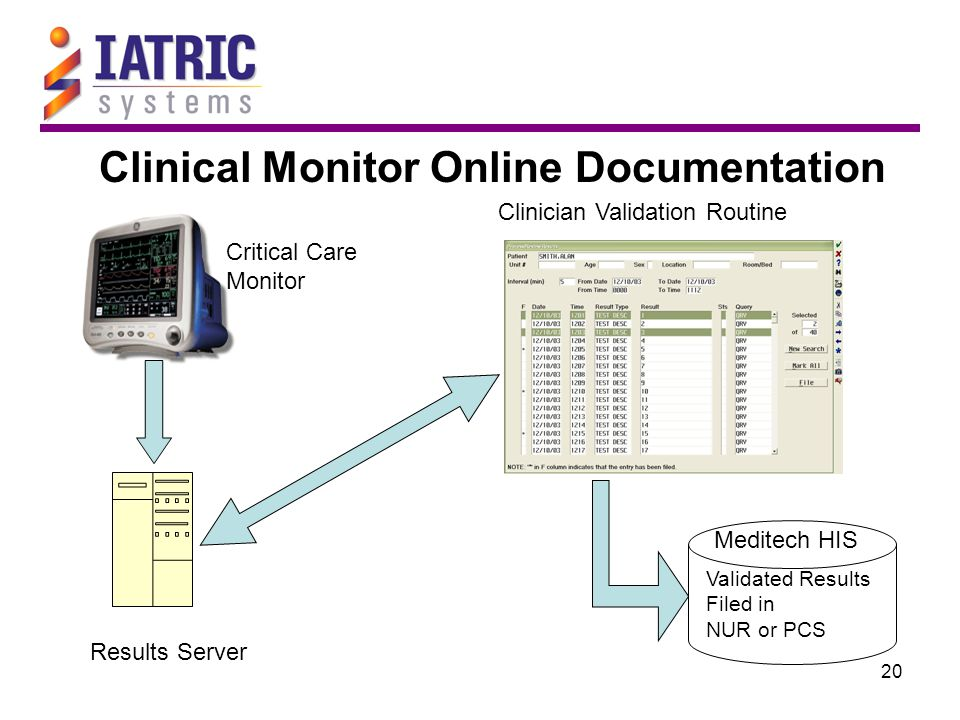 20 Clinical Monitor Online Documentation Results Server Critical Care Monitor Clinician Validation Routine Validated Results Filed in NUR or PCS Meditech HIS